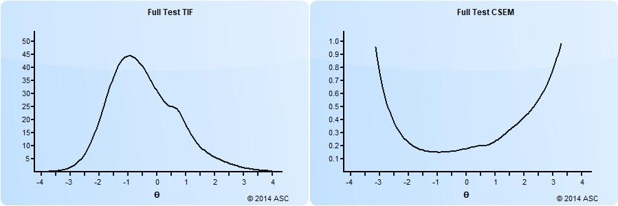 Standard error of measurement and test information function