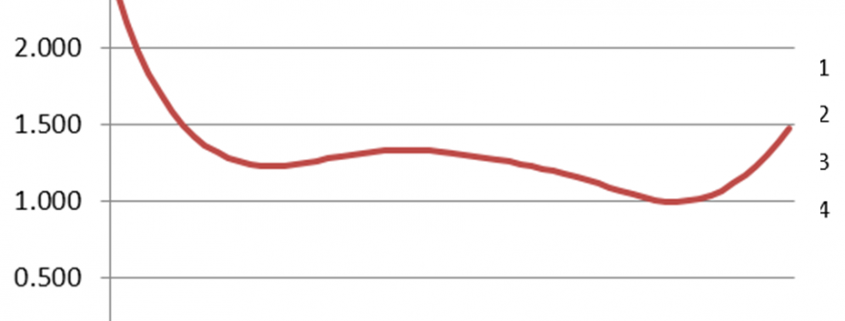 Conditional standard error of measurement function