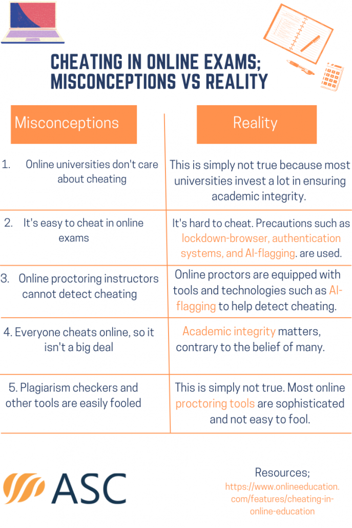 Cheating-in-online-exams-Misconceptions-Vs-Reality